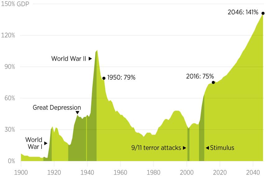 """""""A Looming Global Debt Crisis?"""" with Jerry O'Driscoll"""